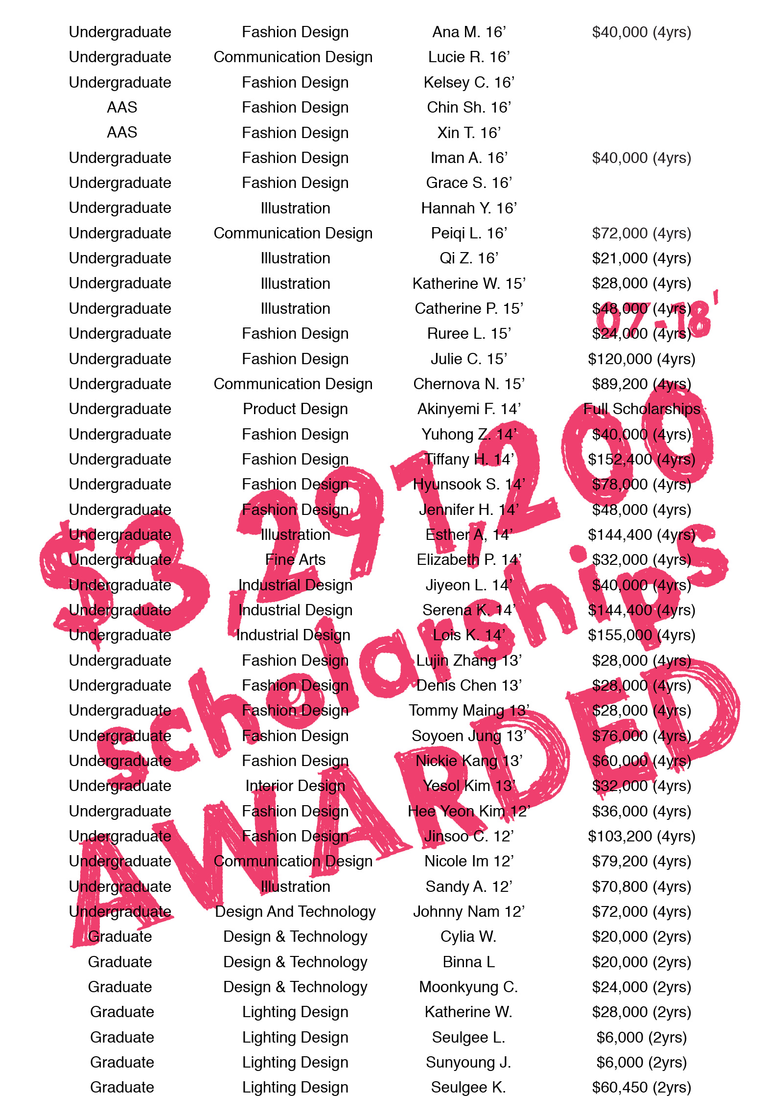 2018-accepted students-US-how to apply art school-top-art school-new york-09