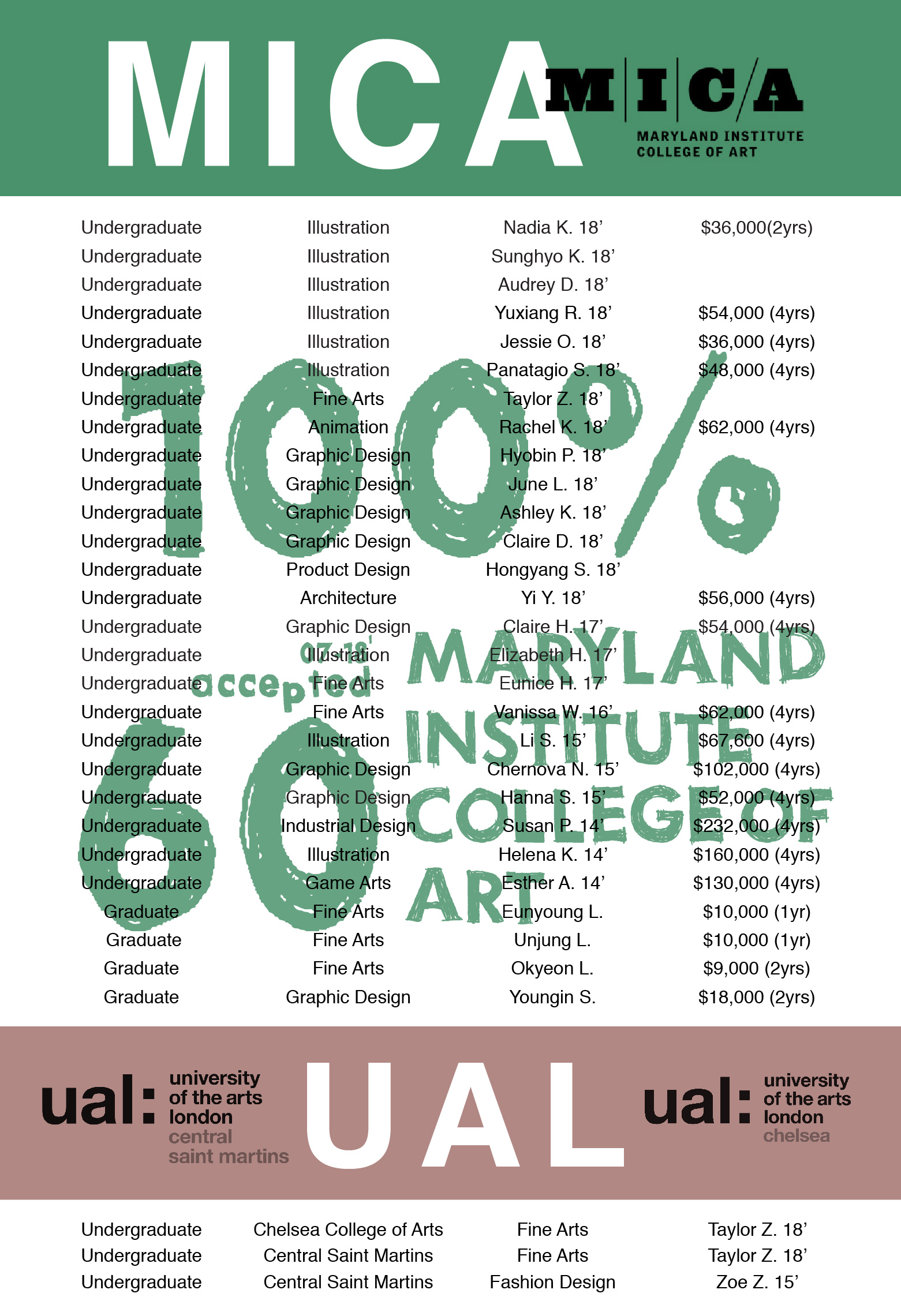 2018-accepted students-US-how to apply art school-top-art school-new york-05