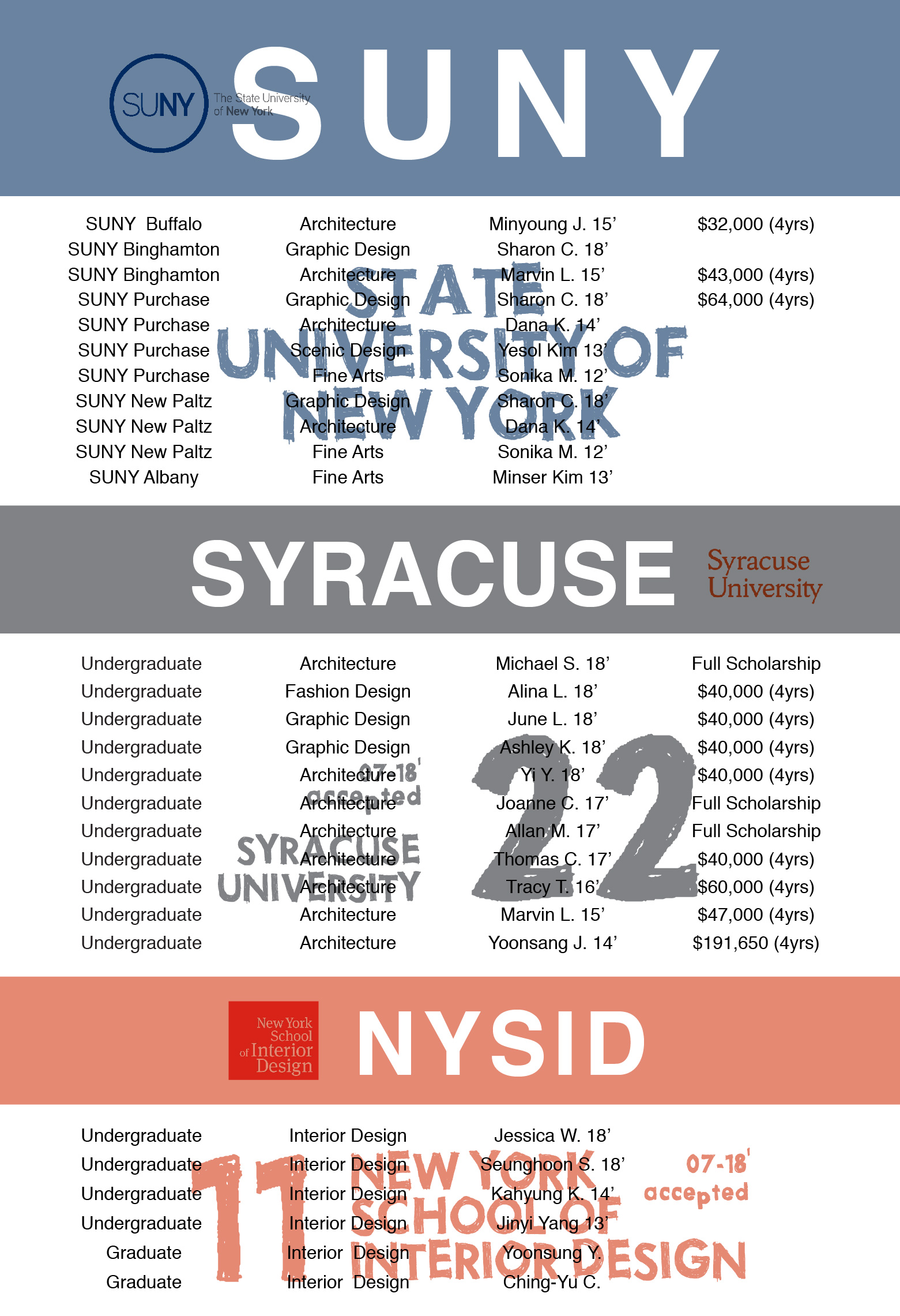 2018-accepted students-US-how to apply art school-top-art school-new york-02